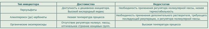 Фторопласт-2 (ПВДФ, PVDF)