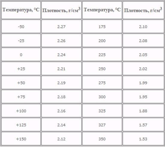 Температура и плотность фторопласта