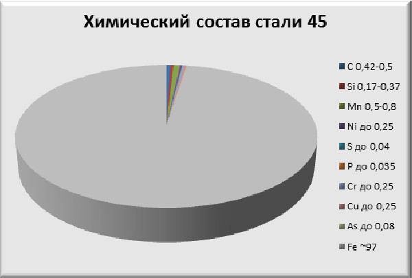 Химический состав стали 45