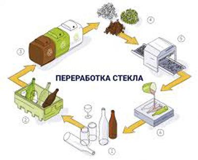 Этапы переработки стекла