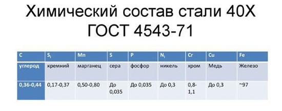 Химический состав стали 40Х